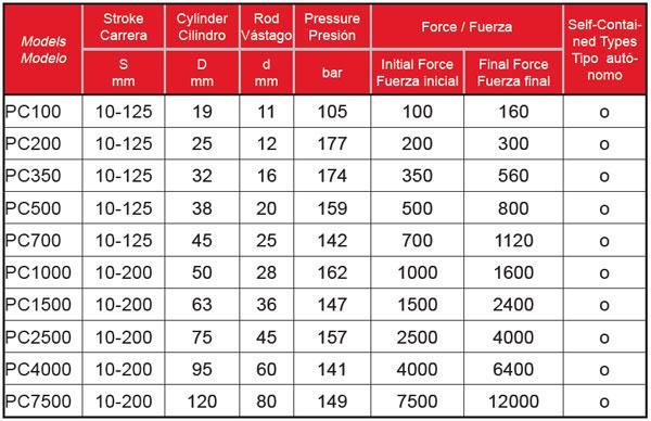 PC-Series-Tabla-Powertec-Bru-y-Rubio