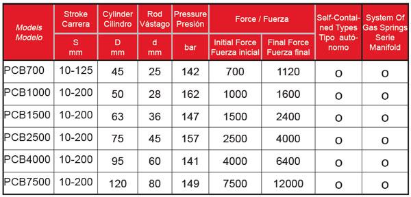 PCB-Series-Tabla-Powertec-Bru-y-Rubio