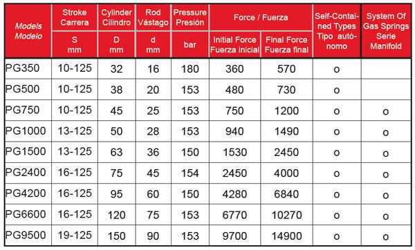 PG-Series-Tabla-Powertec-Bru-y-Rubio
