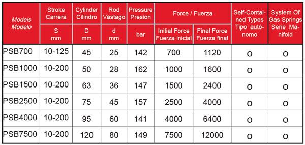 PSB-Series-Tabla-Powertec-Bru-y-Rubio