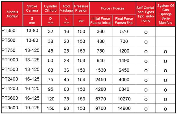 PT-Series-Tabla-Powertec-Bru-y-Rubio